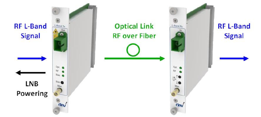 Optribution® Advanced L-Band Link DEV 7232 & DEV 7332